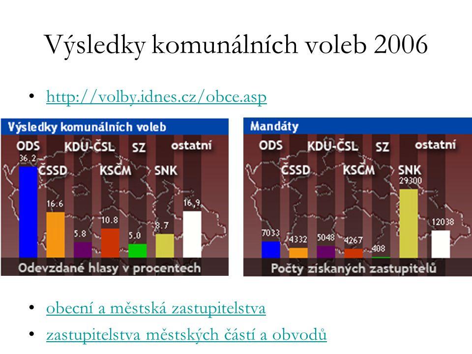 Výsledky komunálních voleb 2006 http://volby.idnes.cz/obce.asp obecní a městská zastupitelstva zastupitelstva městských částí a obvodů