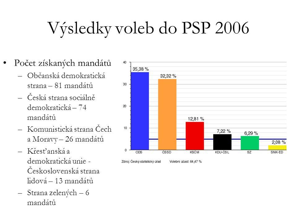 Výsledky voleb do PSP 2006 Počet získaných mandátů –Občanská demokratická strana – 81 mandátů –Česká strana sociálně demokratická – 74 mandátů –Komuni