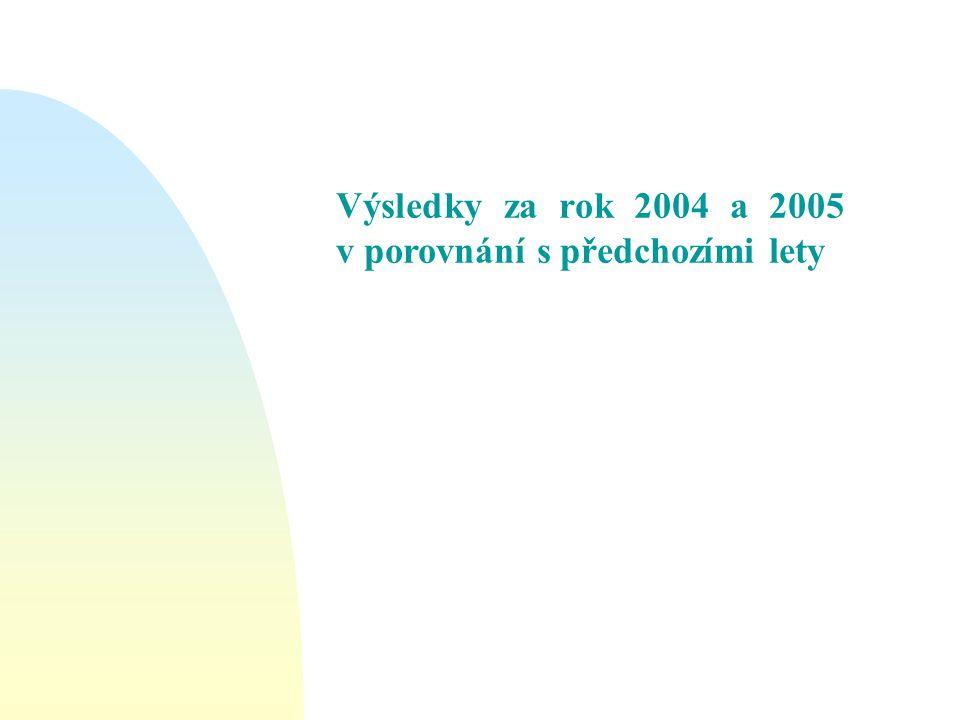 Výsledky za rok 2004 a 2005 v porovnání s předchozími lety