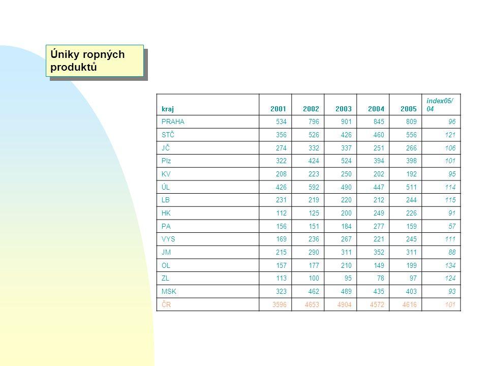 Úniky ropných produktů kraj20012002200320042005 index05/ 04 PRAHA53479690184580996 STČ356526426460556121 JČ274332337251266106 Plz322424524394398101 KV