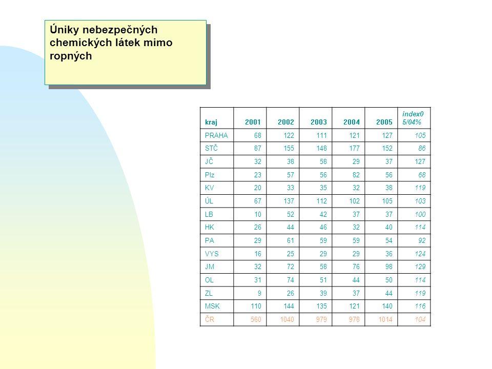 Úniky nebezpečných chemických látek mimo ropných kraj20012002200320042005 index0 5/04% PRAHA68122111121127105 STČ8715514817715286 JČ3238582937127 Plz2