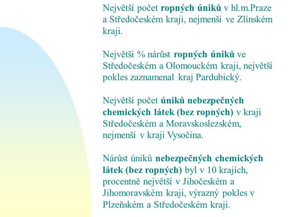 Největší počet ropných úniků v hl.m.Praze a Středočeském kraji, nejmenší ve Zlínském kraji. Největší % nárůst ropných úniků ve Středočeském a Olomouck