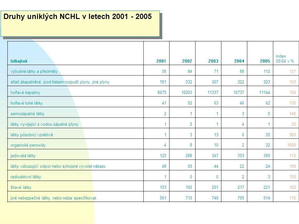 Druhy uniklých NCHL v letech 2001 - 2005 látka/rok20012002200320042005 index 05/04 v % výbušné látky a předměty56847188112127 stlač.zkapalněné, pod tl