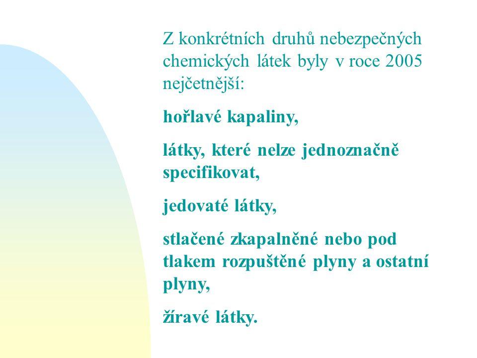 Z konkrétních druhů nebezpečných chemických látek byly v roce 2005 nejčetnější: hořlavé kapaliny, látky, které nelze jednoznačně specifikovat, jedovat