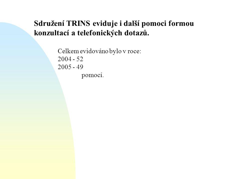 Sdružení TRINS eviduje i další pomoci formou konzultací a telefonických dotazů. Celkem evidováno bylo v roce: 2004 - 52 2005 - 49 pomocí.