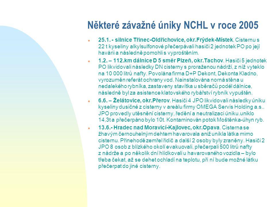 Některé závažné úniky NCHL v roce 2005 n 25.1. - silnice Třinec-Oldřichovice, okr.Frýdek-Místek. Cisternu s 22 t kyseliny alkylsulfonové přečerpávali