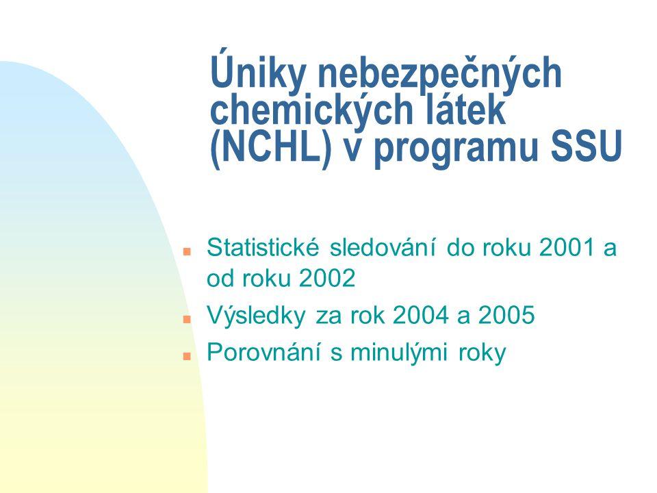 Úniky nebezpečných chemických látek (NCHL) v programu SSU n Statistické sledování do roku 2001 a od roku 2002 n Výsledky za rok 2004 a 2005 n Porovnán