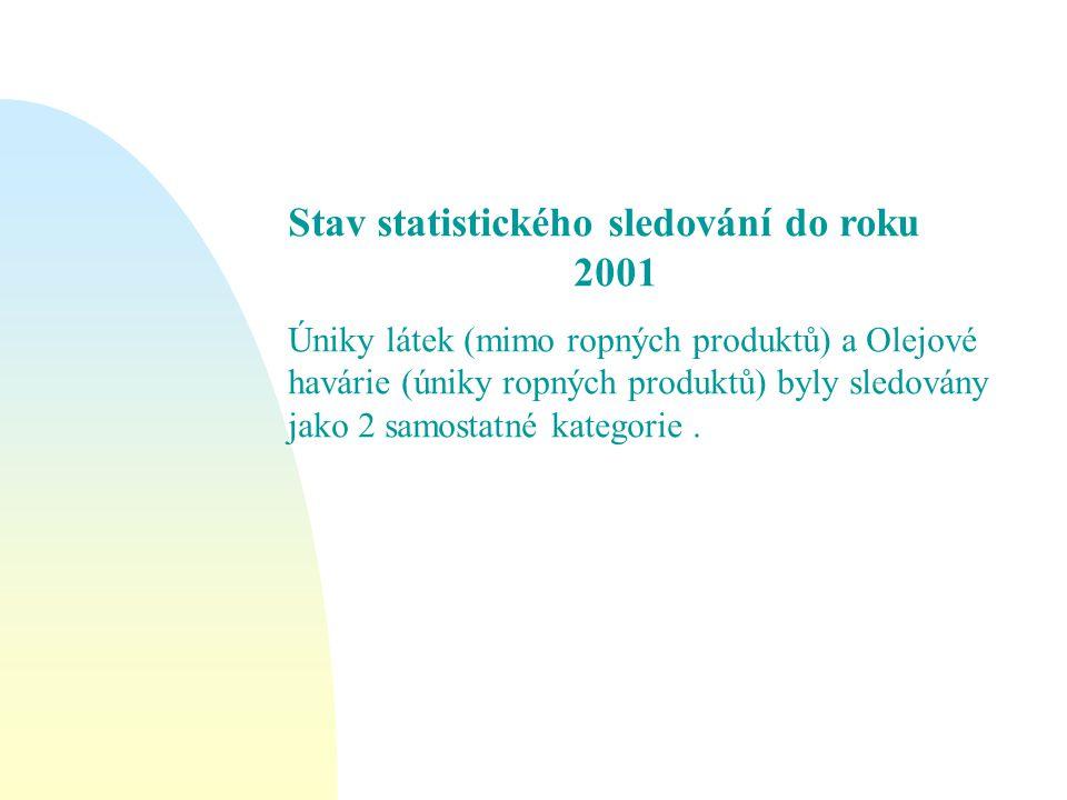 Stav statistického sledování do roku 2001 Úniky látek (mimo ropných produktů) a Olejové havárie (úniky ropných produktů) byly sledovány jako 2 samosta