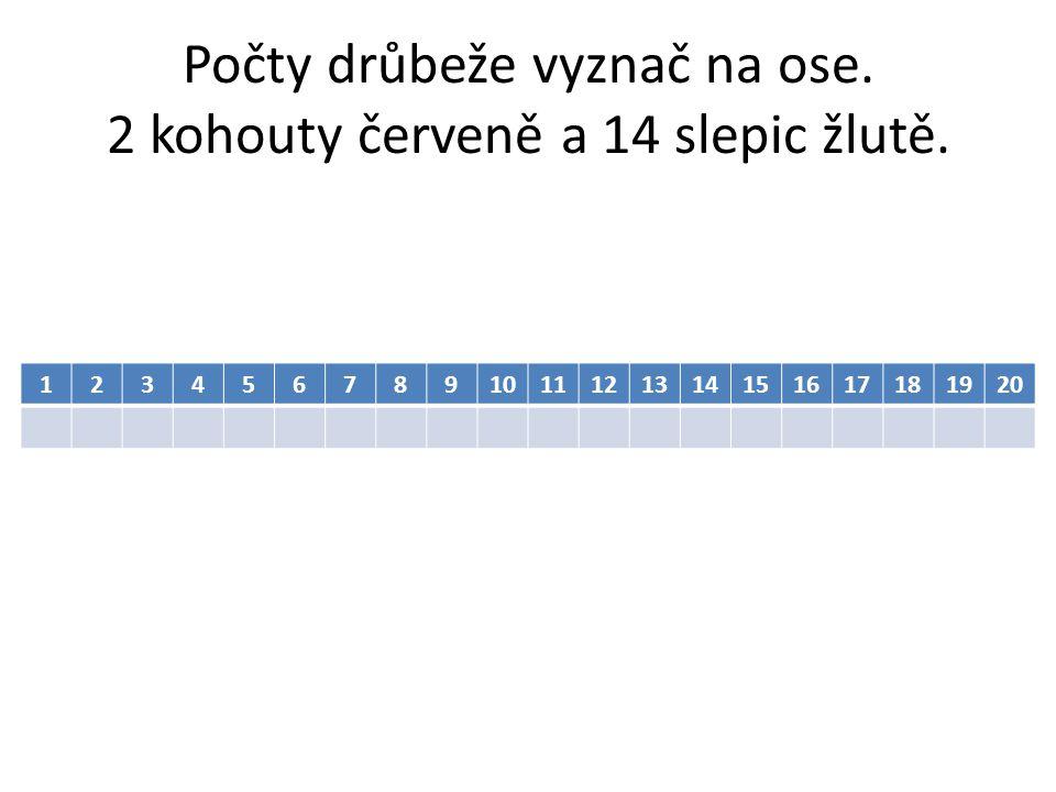 Počty drůbeže vyznač na ose. 2 kohouty červeně a 14 slepic žlutě. 1234567891011121314151617181920