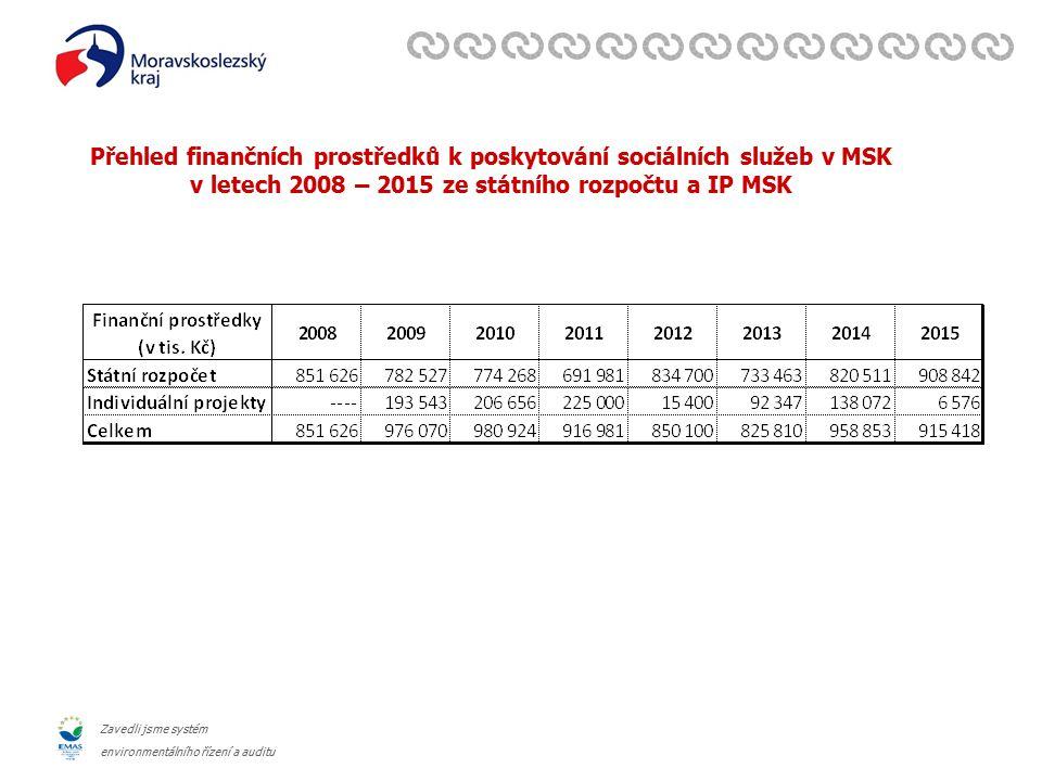 Zavedli jsme systém environmentálního řízení a auditu Přehled finančních prostředků k poskytování sociálních služeb v MSK v letech 2008 – 2015 ze státního rozpočtu a IP MSK