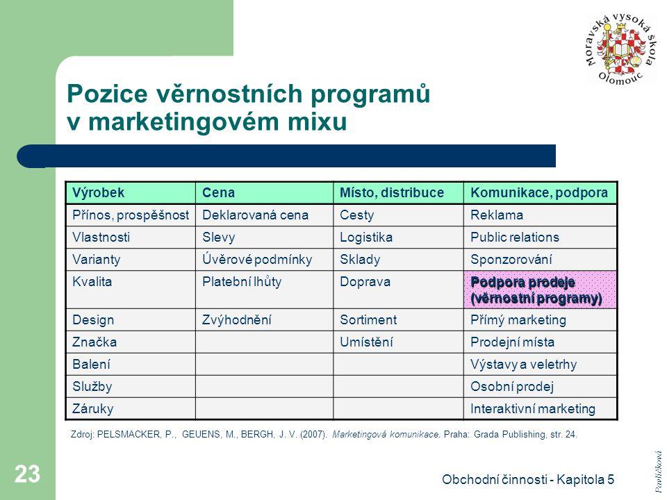 Obchodní činnosti - Kapitola 5 23 Pozice věrnostních programů v marketingovém mixu VýrobekCenaMísto, distribuceKomunikace, podpora Přínos, prospěšnost