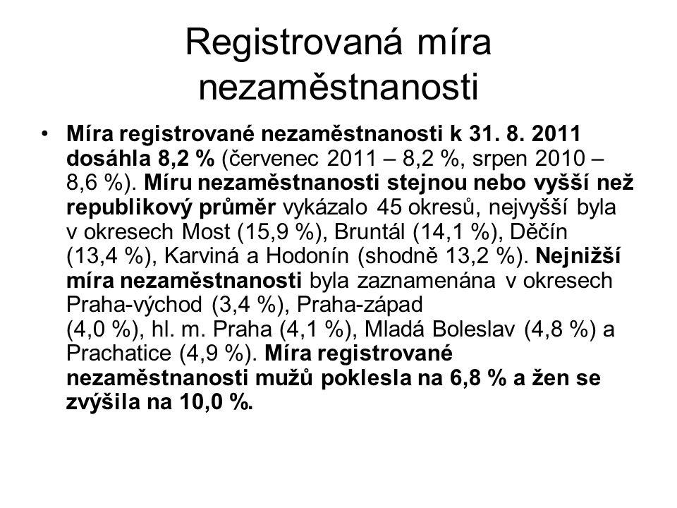 Registrovaná míra nezaměstnanosti Míra registrované nezaměstnanosti k 31.