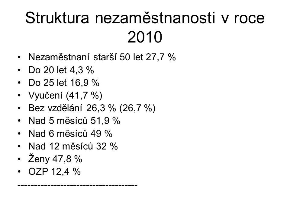 Struktura nezaměstnanosti v roce 2010 Nezaměstnaní starší 50 let 27,7 % Do 20 let 4,3 % Do 25 let 16,9 % Vyučení (41,7 %) Bez vzdělání 26,3 % (26,7 %) Nad 5 měsíců 51,9 % Nad 6 měsíců 49 % Nad 12 měsíců 32 % Ženy 47,8 % OZP 12,4 % -------------------------------------