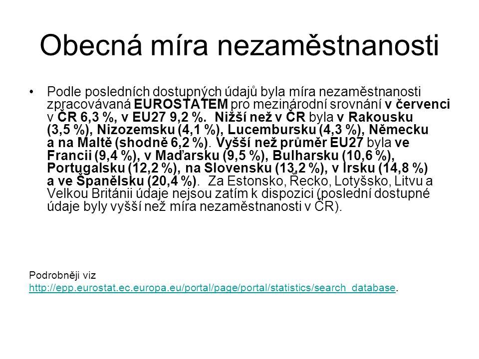 Obecná míra nezaměstnanosti Podle posledních dostupných údajů byla míra nezaměstnanosti zpracovávaná EUROSTATEM pro mezinárodní srovnání v červenci v ČR 6,3 %, v EU27 9,2 %.