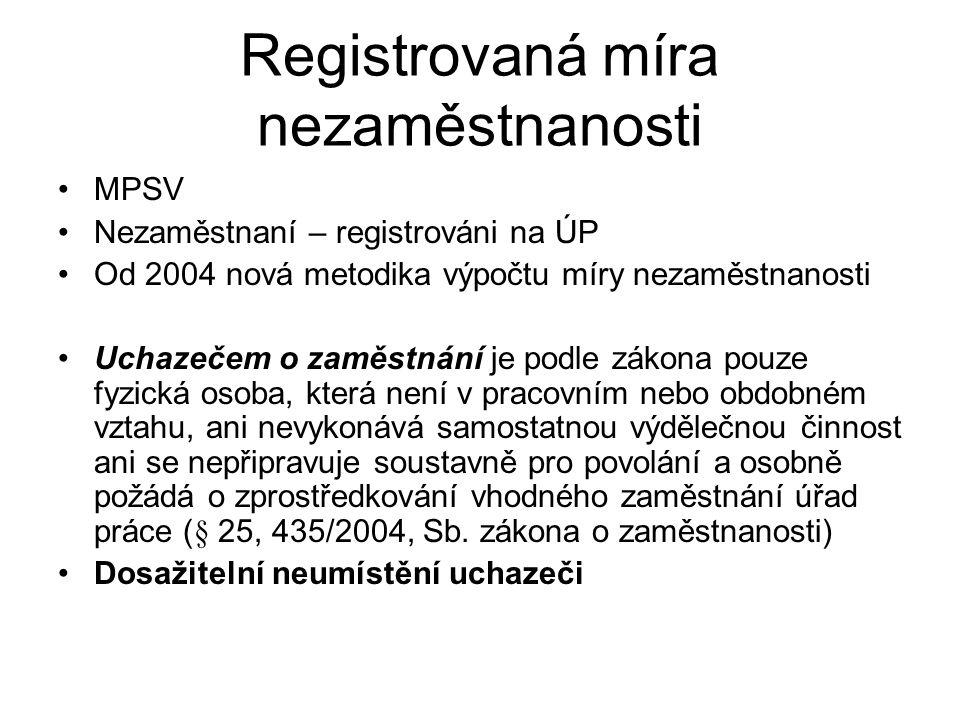Registrovaná míra nezaměstnanosti MPSV Nezaměstnaní – registrováni na ÚP Od 2004 nová metodika výpočtu míry nezaměstnanosti Uchazečem o zaměstnání je podle zákona pouze fyzická osoba, která není v pracovním nebo obdobném vztahu, ani nevykonává samostatnou výdělečnou činnost ani se nepřipravuje soustavně pro povolání a osobně požádá o zprostředkování vhodného zaměstnání úřad práce (§ 25, 435/2004, Sb.