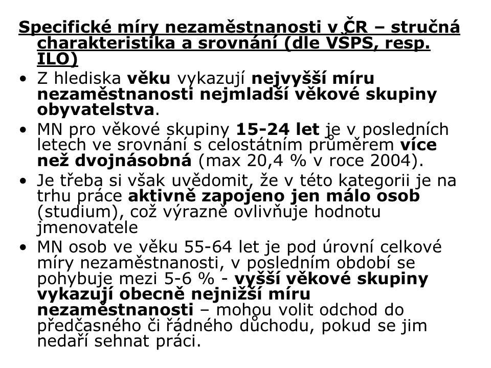 Specifické míry nezaměstnanosti v ČR – stručná charakteristika a srovnání (dle VŠPS, resp. ILO) Z hlediska věku vykazují nejvyšší míru nezaměstnanosti
