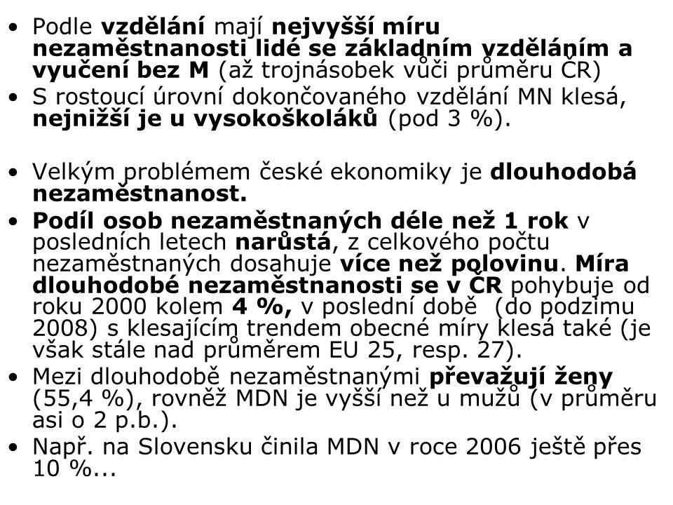 Podle vzdělání mají nejvyšší míru nezaměstnanosti lidé se základním vzděláním a vyučení bez M (až trojnásobek vůči průměru ČR) S rostoucí úrovní dokončovaného vzdělání MN klesá, nejnižší je u vysokoškoláků (pod 3 %).
