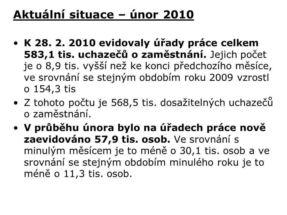 Aktuální situace – únor 2010 K 28. 2. 2010 evidovaly úřady práce celkem 583,1 tis. uchazečů o zaměstnání. Jejich počet je o 8,9 tis. vyšší než ke konc
