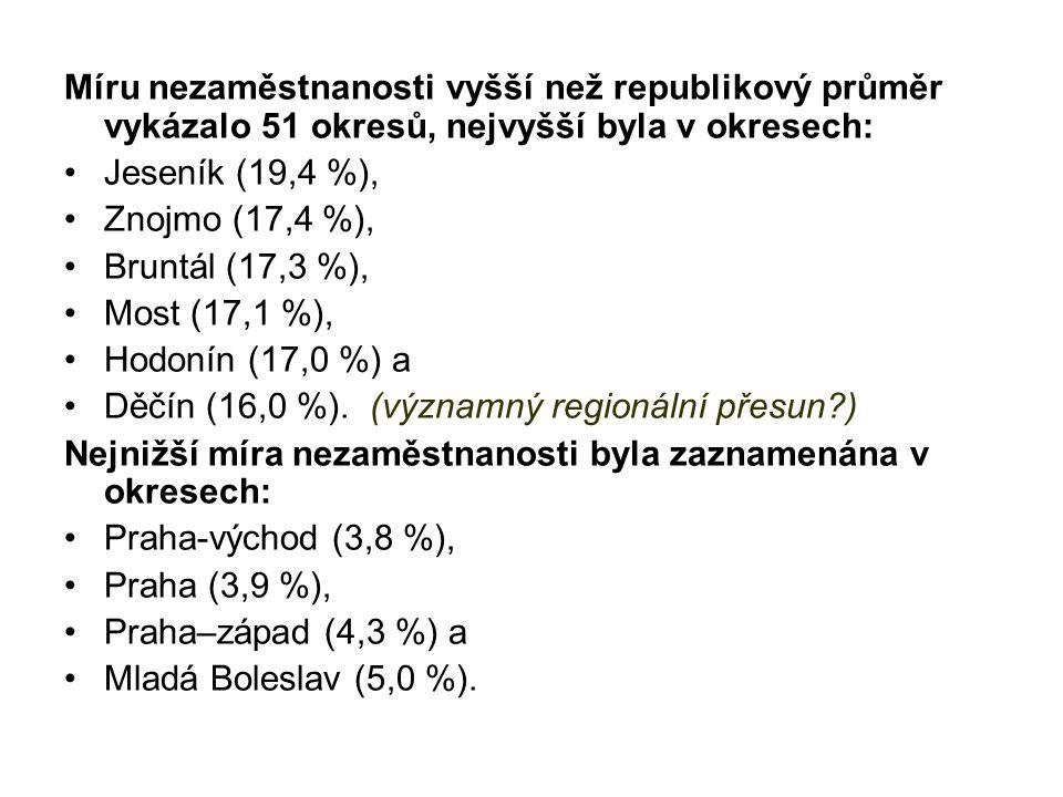 Míru nezaměstnanosti vyšší než republikový průměr vykázalo 51 okresů, nejvyšší byla v okresech: Jeseník (19,4 %), Znojmo (17,4 %), Bruntál (17,3 %), M