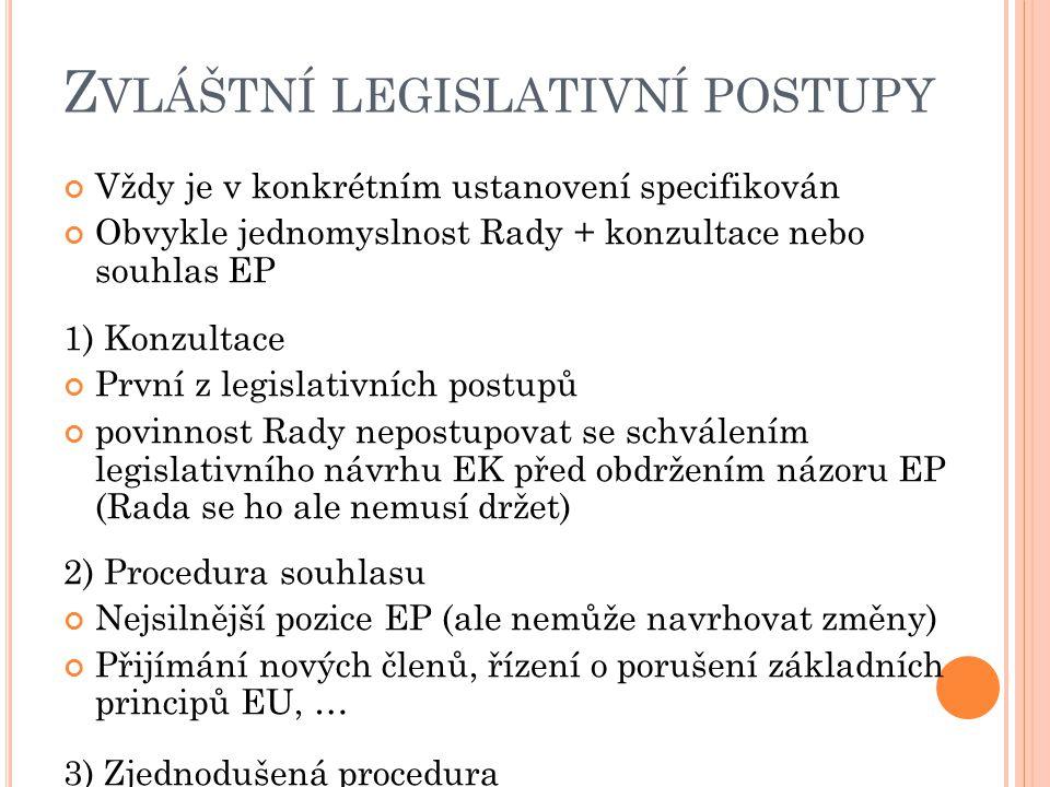 Z VLÁŠTNÍ LEGISLATIVNÍ POSTUPY Vždy je v konkrétním ustanovení specifikován Obvykle jednomyslnost Rady + konzultace nebo souhlas EP 1) Konzultace Prvn
