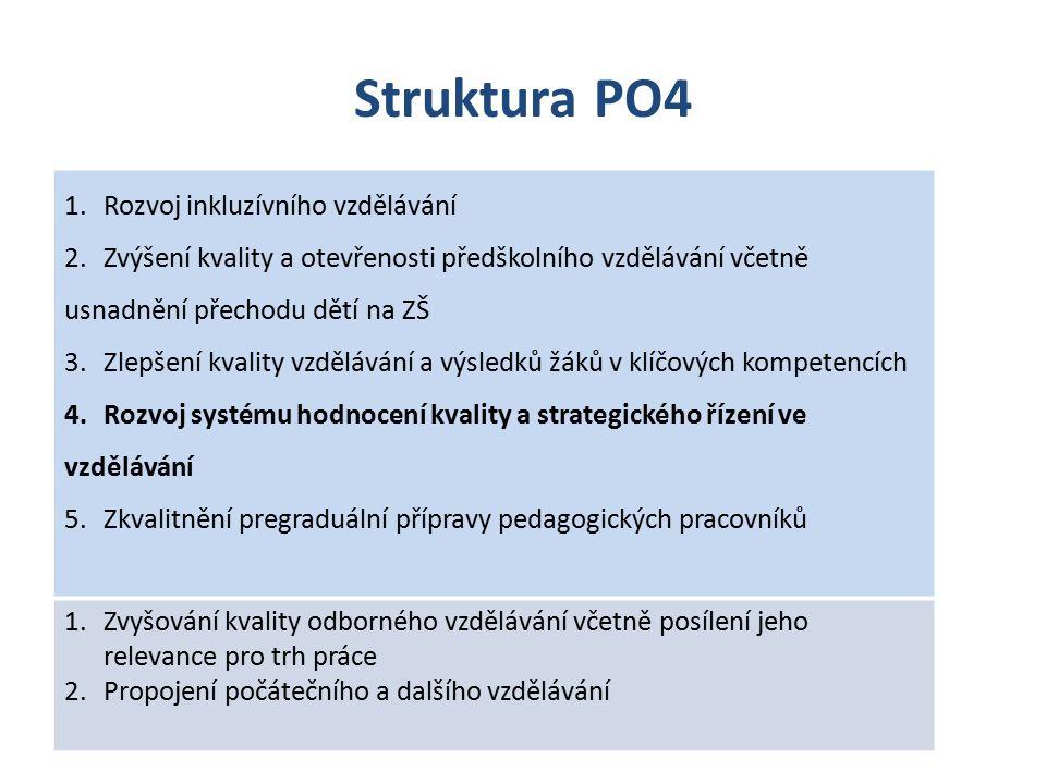 SC 4 Rozvoj systému hodnocení kvality a strategického řízení ve vzdělávání Východiska: Specifickým cílem je vytvoření integrovaného systému monitorování a hodnocení jako nástrojů strategického řízení kvality a rovnosti ve vzdělávání.