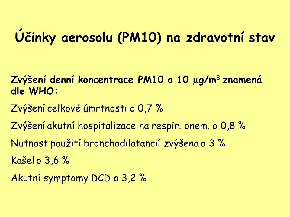 Účinky aerosolu (PM10) na zdravotní stav Zvýšení denní koncentrace PM10 o 10  g/m 3 znamená dle WHO: Zvýšení celkové úmrtnosti o 0,7 % Zvýšení akutní