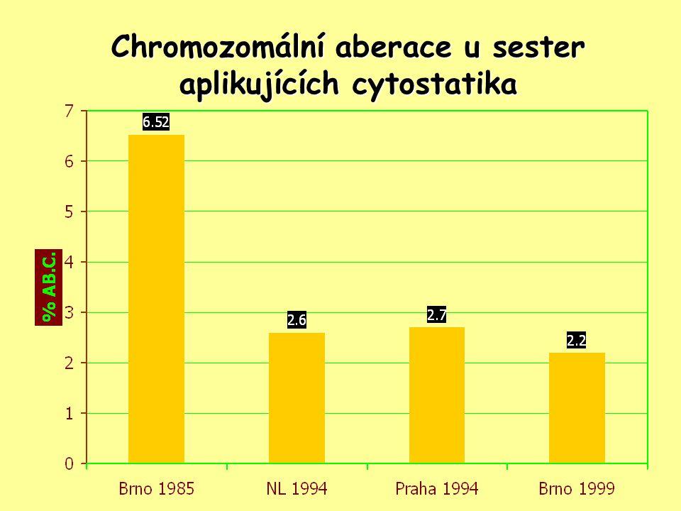 Chromozomální aberace u sester aplikujících cytostatika
