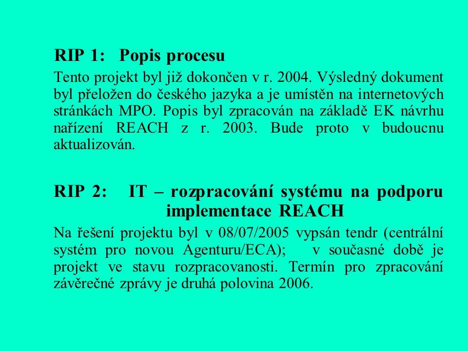 RIP 1: Popis procesu Tento projekt byl již dokončen v r.