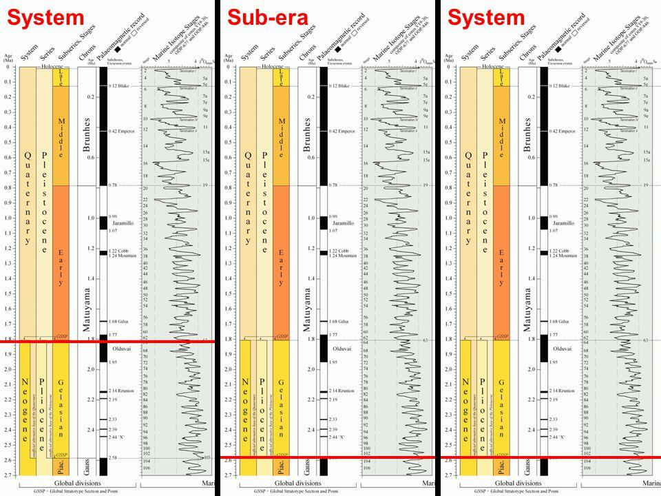 Sub-eraSystem
