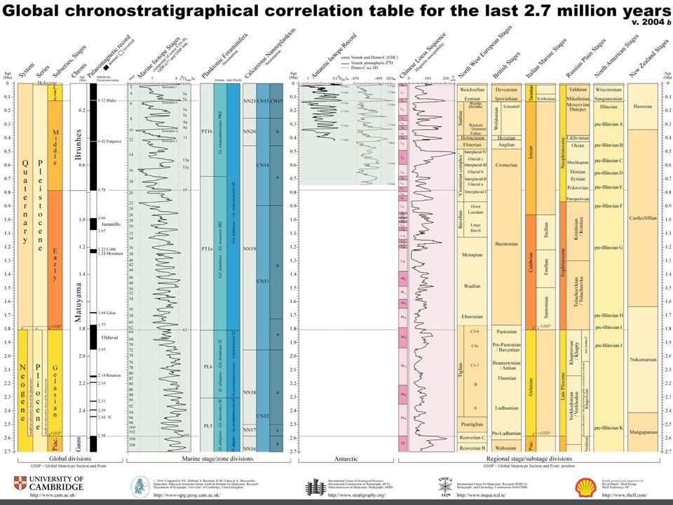 ŠPANĚLSKO Korelace chronostratigrafické škály západní Evropy, alpské oblasti a Iberského poloostrova (Ruiz-Bustos 1990). korelace klimaticky odlišných