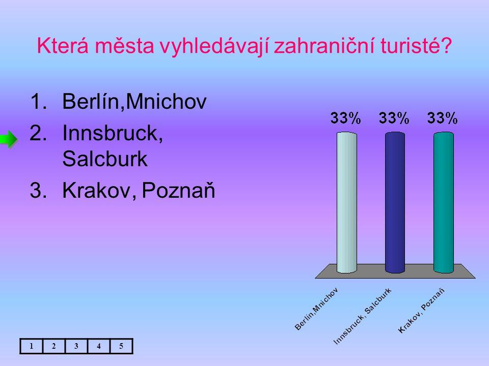 Která města vyhledávají zahraniční turisté.