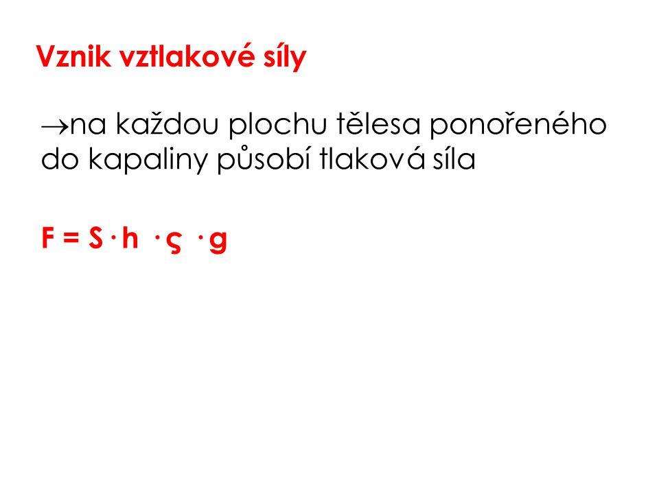 Vznik vztlakové síly  na každou plochu tělesa ponořeného do kapaliny působí tlaková síla F = S· h · ς · g