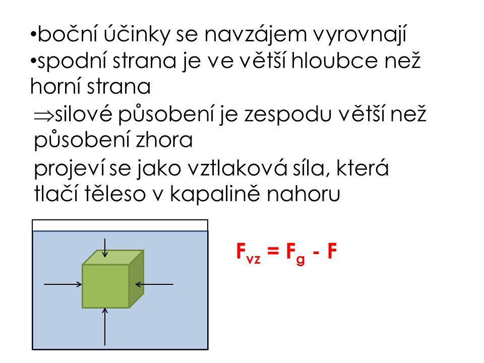 boční účinky se navzájem vyrovnají spodní strana je ve větší hloubce než horní strana  silové působení je zespodu větší než působení zhora projeví se jako vztlaková síla, která tlačí těleso v kapalině nahoru F vz = F g - F