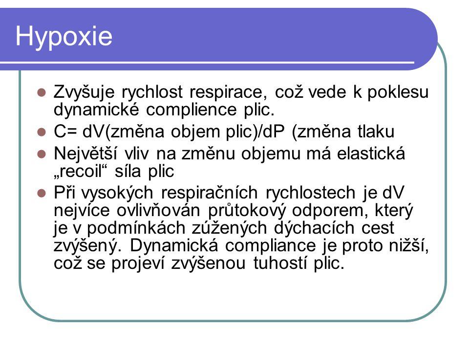 Hypoxie Zvyšuje rychlost respirace, což vede k poklesu dynamické complience plic.