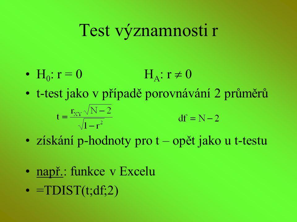 Test významnosti r H 0 : r = 0H A : r  0 t-test jako v případě porovnávání 2 průměrů získání p-hodnoty pro t – opět jako u t-testu např.: funkce v Ex