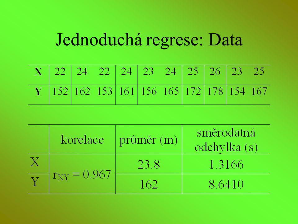 Jednoduchá regrese: Data