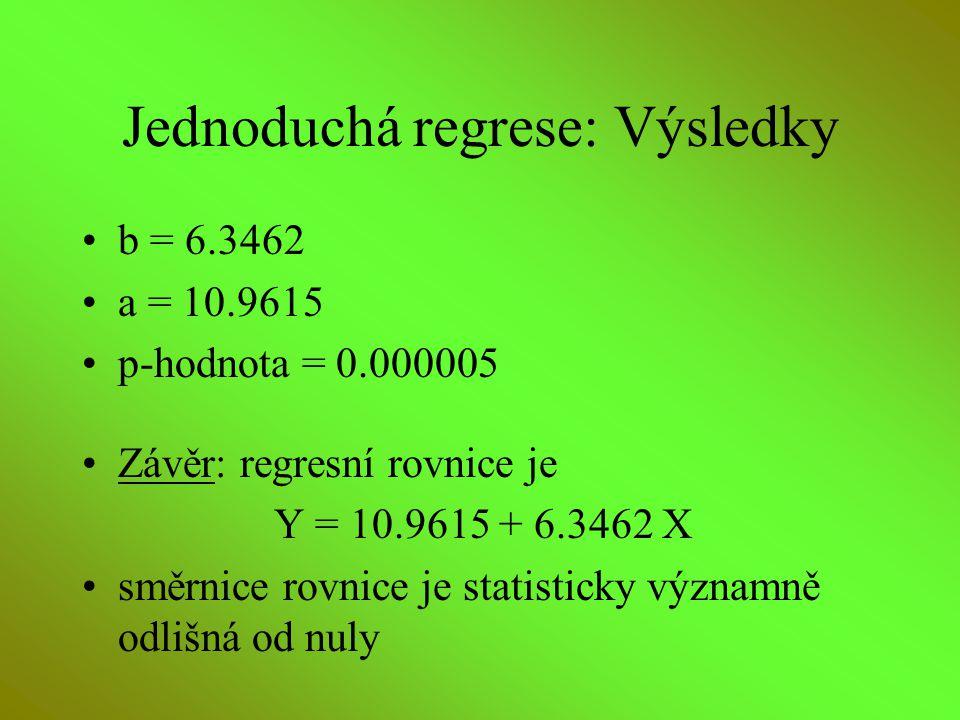 Jednoduchá regrese: Výsledky b = 6.3462 a = 10.9615 p-hodnota = 0.000005 Závěr: regresní rovnice je Y = 10.9615 + 6.3462 X směrnice rovnice je statist