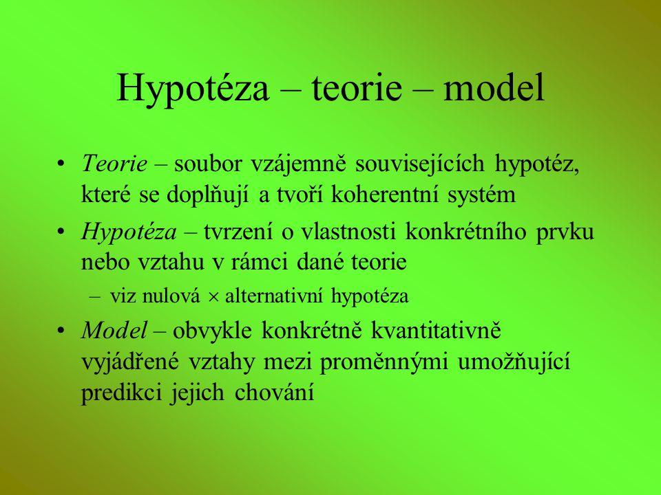 Hypotéza – teorie – model Teorie – soubor vzájemně souvisejících hypotéz, které se doplňují a tvoří koherentní systém Hypotéza – tvrzení o vlastnosti
