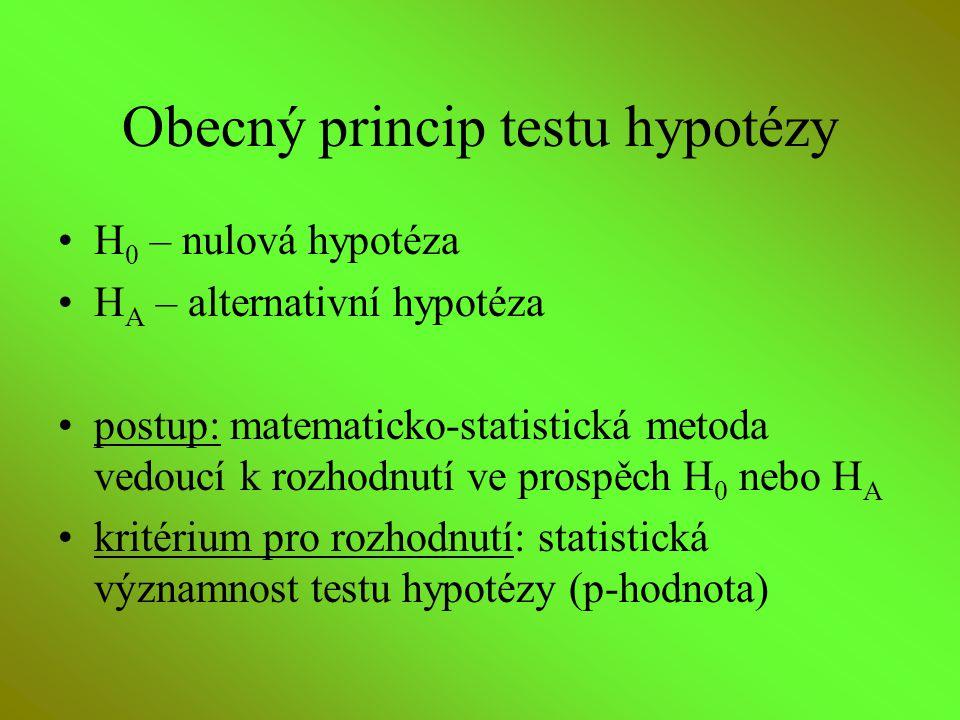 Obecný princip testu hypotézy H 0 – nulová hypotéza H A – alternativní hypotéza postup: matematicko-statistická metoda vedoucí k rozhodnutí ve prospěc