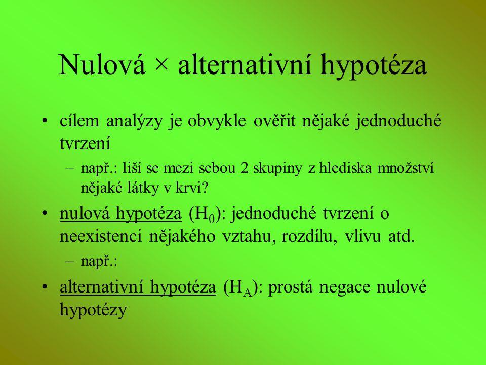 Nulová × alternativní hypotéza cílem analýzy je obvykle ověřit nějaké jednoduché tvrzení –např.: liší se mezi sebou 2 skupiny z hlediska množství něja