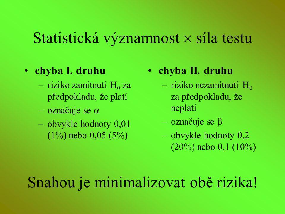 Statistická významnost  síla testu chyba I. druhu –riziko zamítnutí H 0 za předpokladu, že platí –označuje se  –obvykle hodnoty 0,01 (1%) nebo 0,05