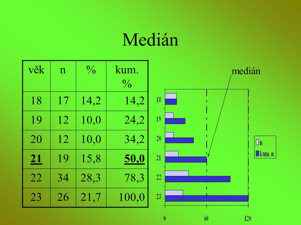 Medián věkn%kum. % 181714,2 191210,024,2 201210,034,2 211915,850,0 223428,378,3 232621,7100,0 medián