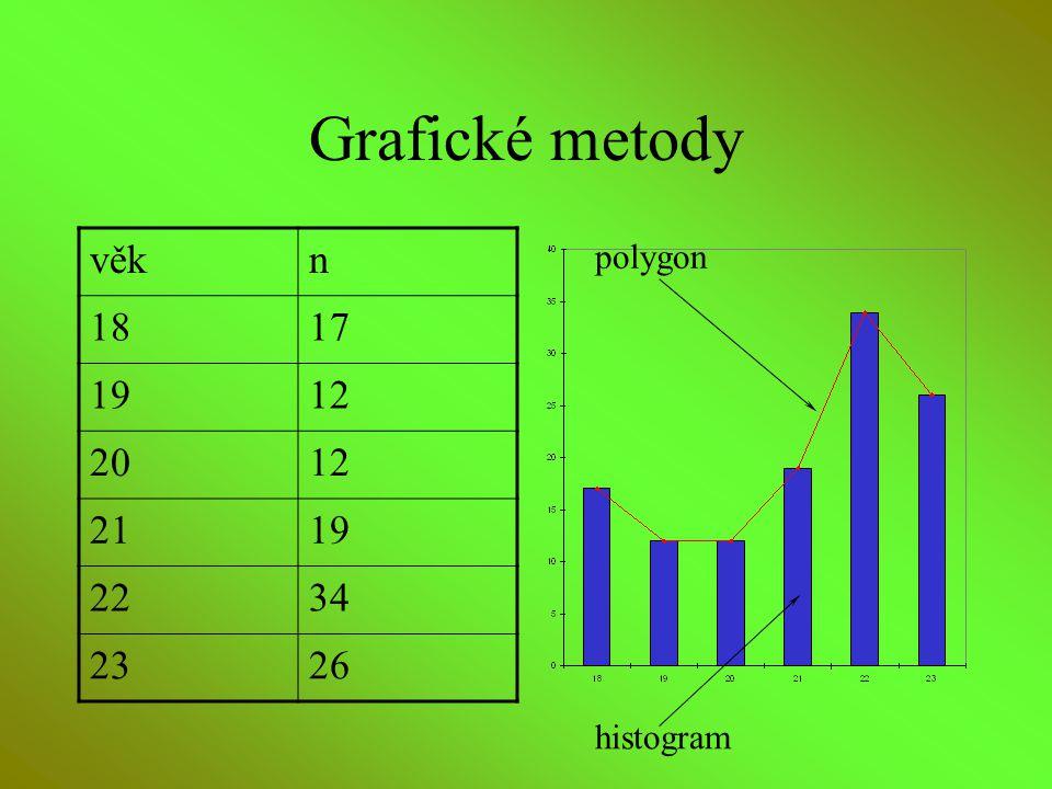 Grafické metody věkn 1817 1912 2012 2119 2234 2326 polygon histogram