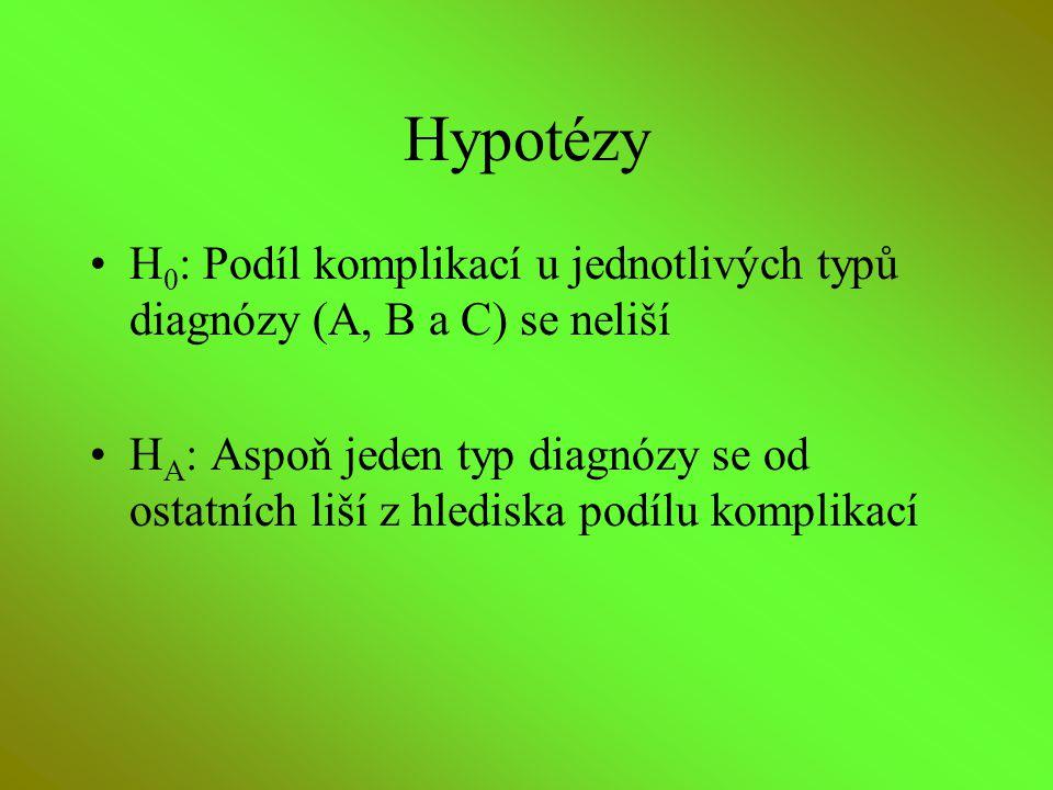 Hypotézy H 0 : Podíl komplikací u jednotlivých typů diagnózy (A, B a C) se neliší H A : Aspoň jeden typ diagnózy se od ostatních liší z hlediska podíl