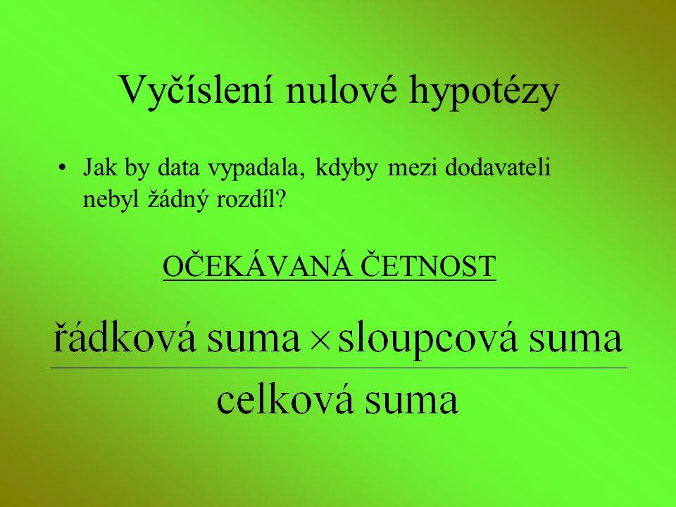 Vyčíslení nulové hypotézy Jak by data vypadala, kdyby mezi dodavateli nebyl žádný rozdíl? OČEKÁVANÁ ČETNOST