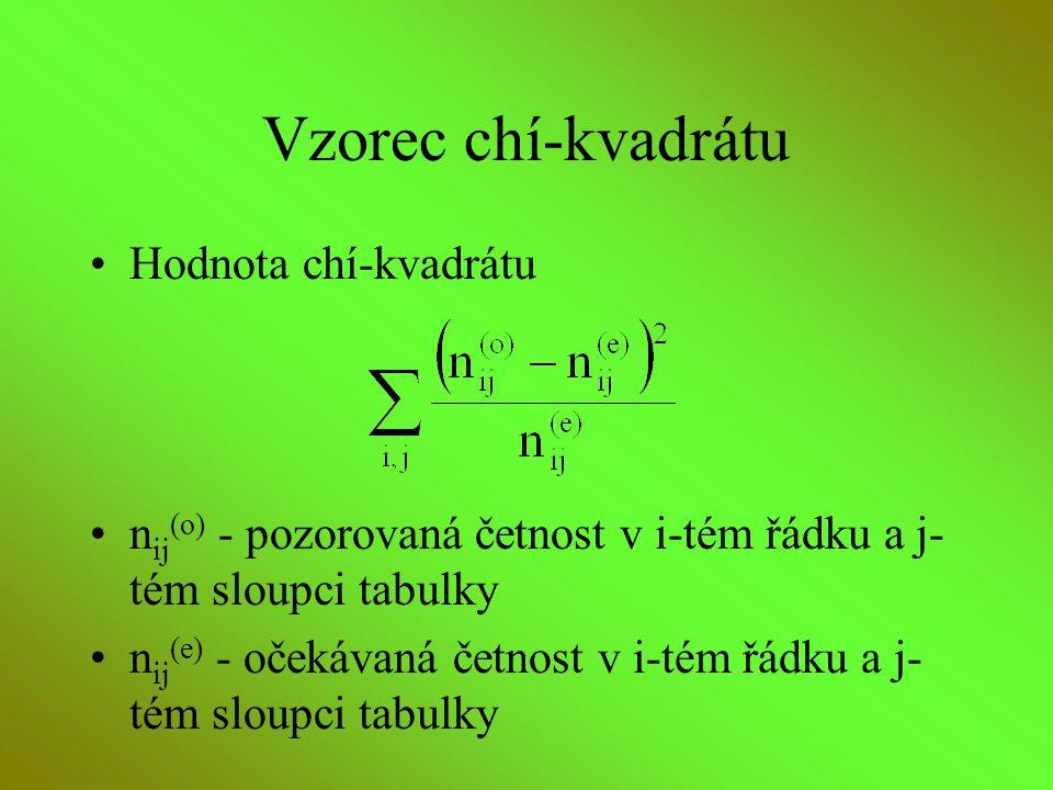 Vzorec chí-kvadrátu Hodnota chí-kvadrátu n ij (o) - pozorovaná četnost v i-tém řádku a j- tém sloupci tabulky n ij (e) - očekávaná četnost v i-tém řád