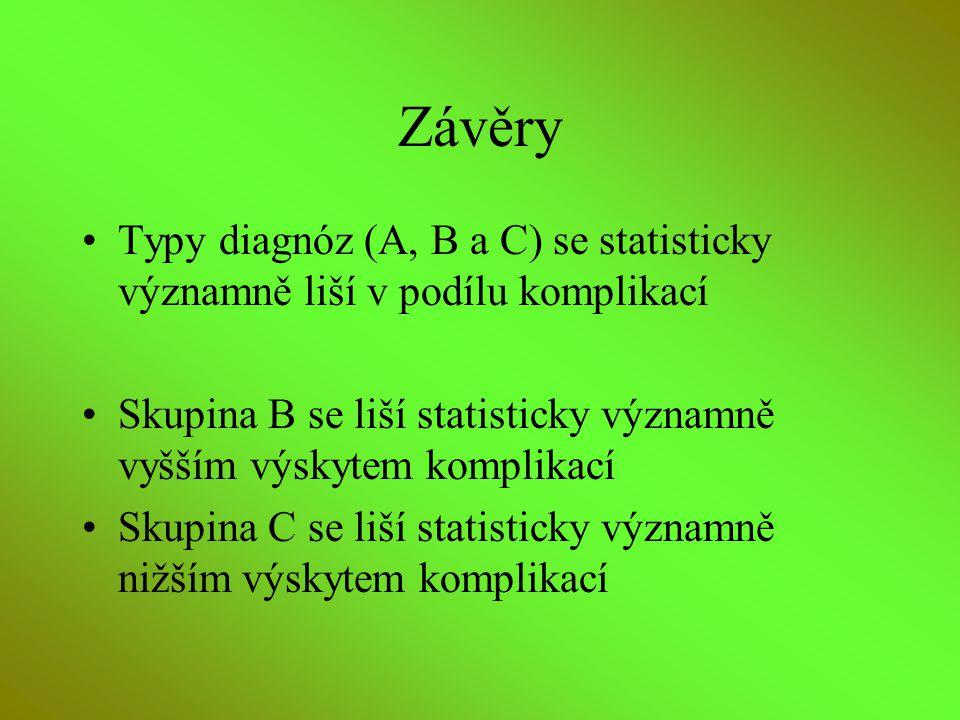 Závěry Typy diagnóz (A, B a C) se statisticky významně liší v podílu komplikací Skupina B se liší statisticky významně vyšším výskytem komplikací Skup