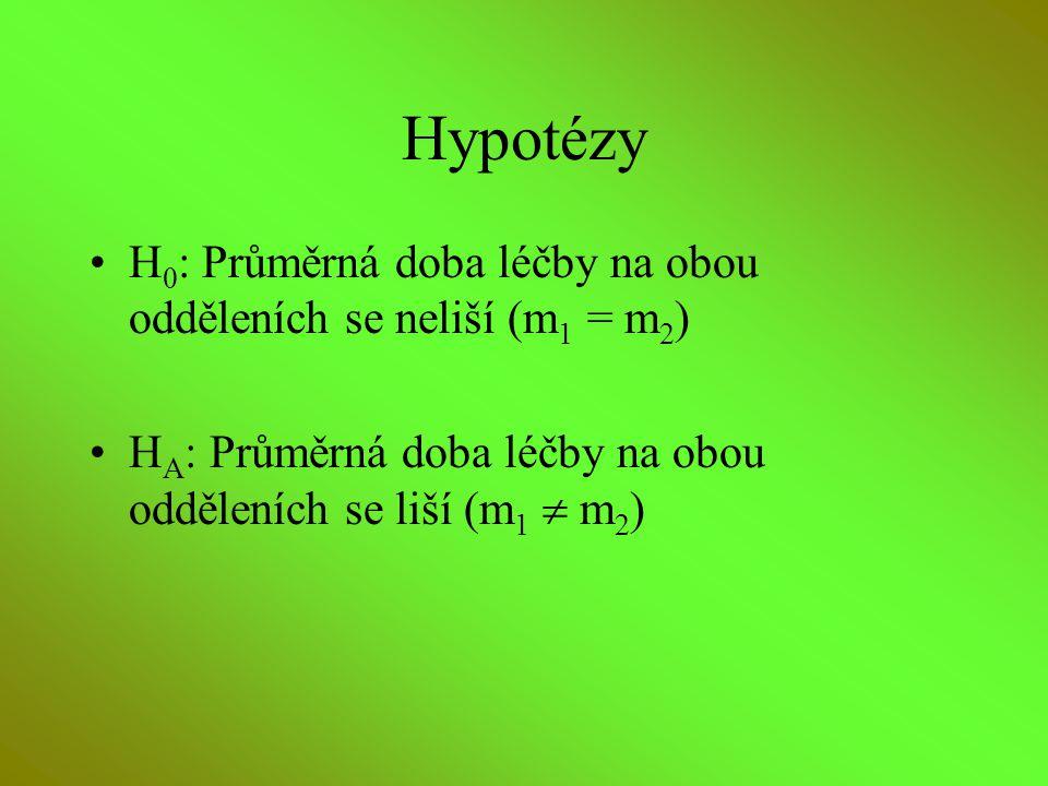 Hypotézy H 0 : Průměrná doba léčby na obou odděleních se neliší (m 1 = m 2 ) H A : Průměrná doba léčby na obou odděleních se liší (m 1  m 2 )
