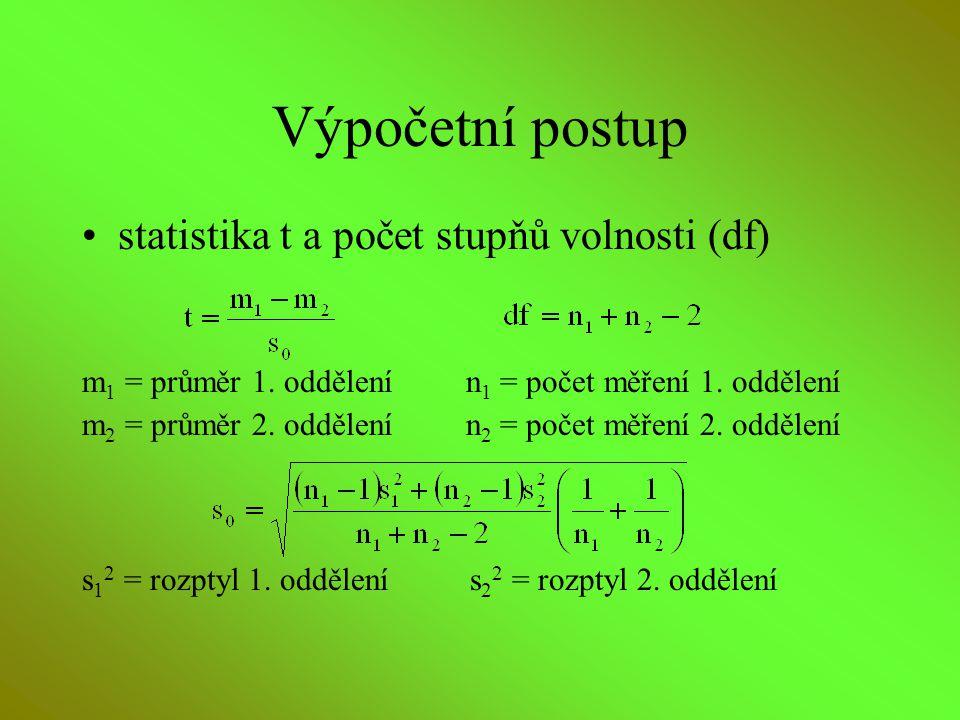 Výpočetní postup statistika t a počet stupňů volnosti (df) m 1 = průměr 1. oddělení n 1 = počet měření 1. oddělení m 2 = průměr 2. oddělení n 2 = poče