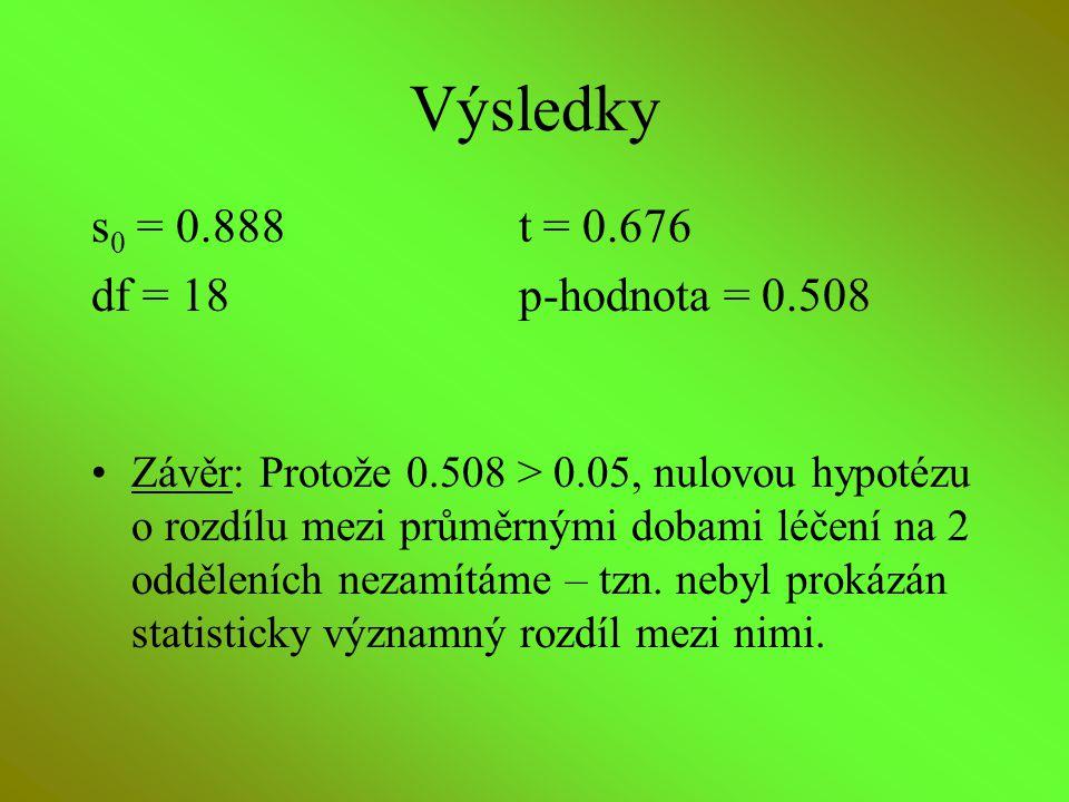 Výsledky s 0 = 0.888t = 0.676 df = 18p-hodnota = 0.508 Závěr: Protože 0.508 > 0.05, nulovou hypotézu o rozdílu mezi průměrnými dobami léčení na 2 oddě